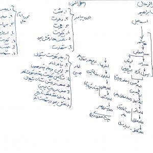 حجت الاسلام استاد جدیدی - تصویر از وایت بورد - جلسه سوم