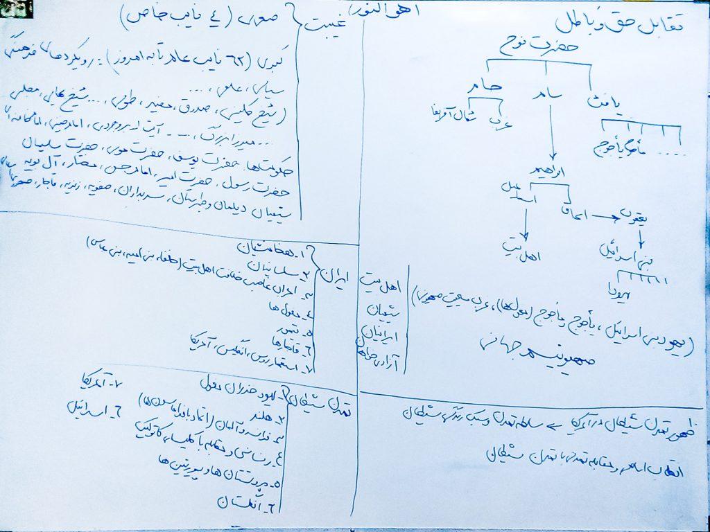 حجت الاسلام استاد جدیدی - تصویر از وایت بورد - جلسه چهارم